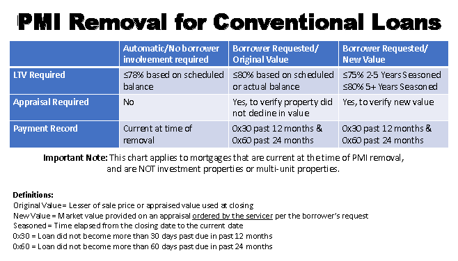 Removing PMI on Conventional Loans